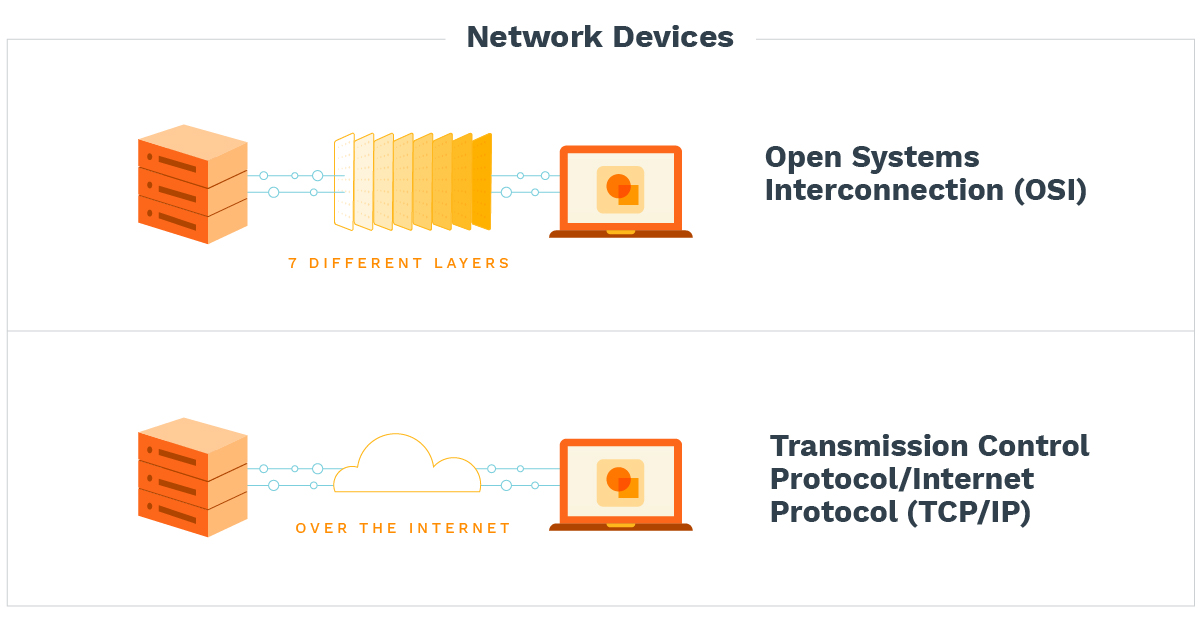 How open systems interconnection and transmission control protocol/internet protocol works